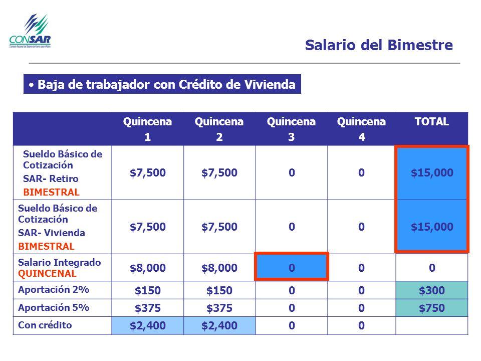 Salario del Bimestre Quincena 1 Quincena 2 Quincena 3 Quincena 4 TOTAL Sueldo Básico de Cotización SAR- Retiro BIMESTRAL $7,500 00$15,000 Sueldo Básico de Cotización SAR- Vivienda BIMESTRAL $7,500 00$15,000 Salario Integrado QUINCENAL $8,000 000 Aportación 2% $150 00$300 Aportación 5% $375 00$750 Con crédito $2,400 00 Baja de trabajador con Crédito de Vivienda