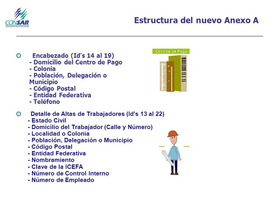 Estructura del nuevo Anexo A CARGA INICIAL Encabezado (Id s 14 al 19) - Domicilio del Centro de Pago - Colonia - Población, Delegación o Municipio - Código Postal - Entidad Federativa - Teléfono Detalle de Altas de Trabajadores (Id s 13 al 22) - Estado Civil - Domicilio del Trabajador (Calle y Número) - Localidad o Colonia - Población, Delegación o Municipio - Código Postal - Entidad Federativa - Nombramiento - Clave de la ICEFA - Número de Control Interno - Número de Empleado