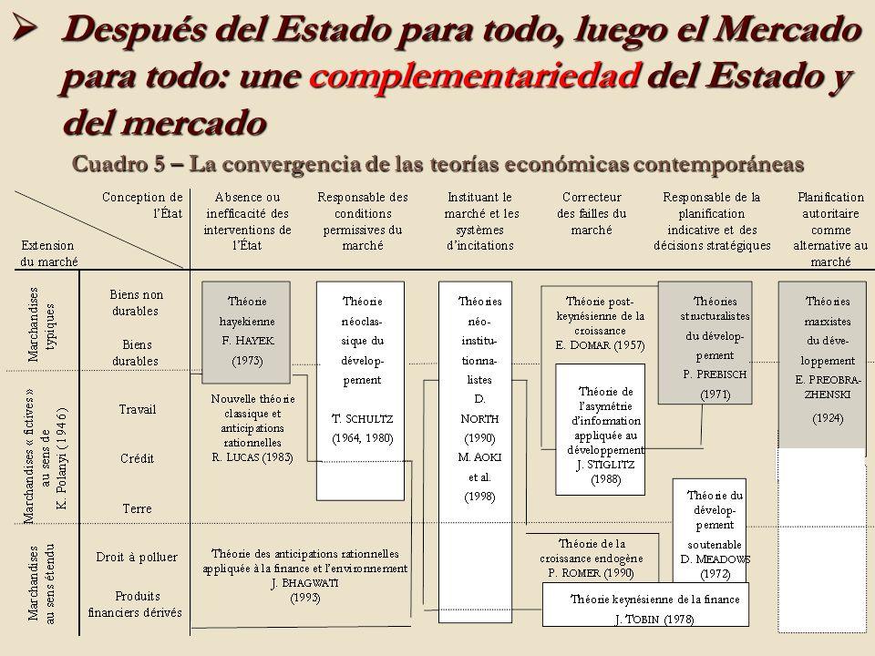 Cuadro 5 – La convergencia de las teorías económicas contemporáneas Después del Estado para todo, luego el Mercado para todo: une complementariedad del Estado y del mercado Después del Estado para todo, luego el Mercado para todo: une complementariedad del Estado y del mercado