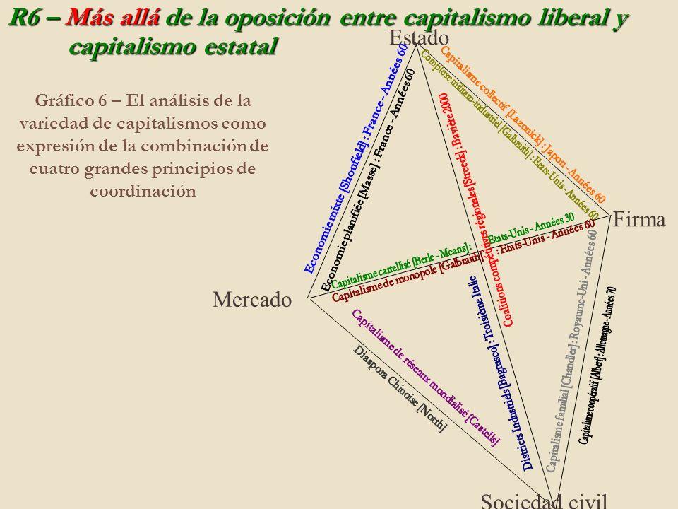Gráfico 6 – El análisis de la variedad de capitalismos como expresión de la combinación de cuatro grandes principios de coordinación R6 – Más allá de la oposición entre capitalismo liberal y capitalismo estatal Estado Firma Mercado Sociedad civil