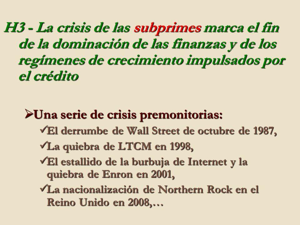 H3 - La crisis de las subprimes marca el fin de la dominación de las finanzas y de los regímenes de crecimiento impulsados por el crédito Una serie de crisis premonitorias: Una serie de crisis premonitorias: El derrumbe de Wall Street de octubre de 1987, El derrumbe de Wall Street de octubre de 1987, La quiebra de LTCM en 1998, La quiebra de LTCM en 1998, El estallido de la burbuja de Internet y la quiebra de Enron en 2001, El estallido de la burbuja de Internet y la quiebra de Enron en 2001, La nacionalización de Northern Rock en el Reino Unido en 2008,… La nacionalización de Northern Rock en el Reino Unido en 2008,…