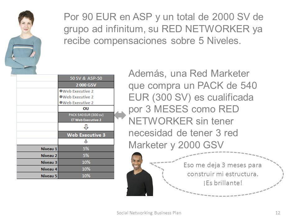 12Social Networking Business Plan Por 90 EUR en ASP y un total de 2000 SV de grupo ad infinitum, su RED NETWORKER ya recibe compensaciones sobre 5 Niveles.