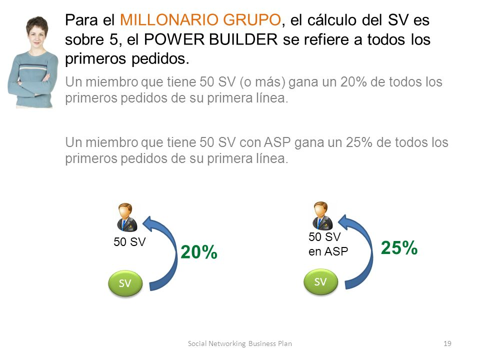 Social Networking Business Plan19 Para el MILLONARIO GRUPO, el cálculo del SV es sobre 5, el POWER BUILDER se refiere a todos los primeros pedidos.