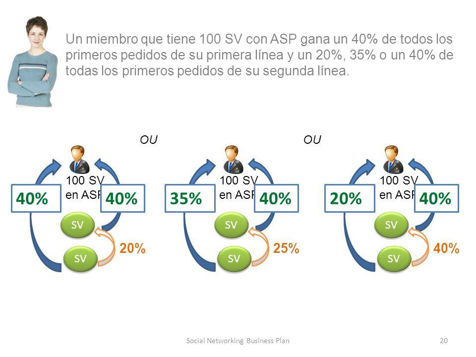Social Networking Business Plan20 SV 100 SV en ASP 40% Un miembro que tiene 100 SV con ASP gana un 40% de todos los primeros pedidos de su primera línea y un 20%, 35% o un 40% de todas los primeros pedidos de su segunda línea.