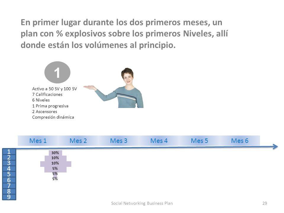 29Social Networking Business Plan 1 Activo a 50 SV y 100 SV 7 Calificaciones 6 Niveles 1 Prima progresiva 2 Ascensores Compresión dinámica 1 2 3 4 5 6 7 8 9 Mes 1Mes 2Mes 3Mes 4Mes 5Mes 6 30% 10% 10% 5% En primer lugar durante los dos primeros meses, un plan con % explosivos sobre los primeros Niveles, allí donde están los volúmenes al principio.