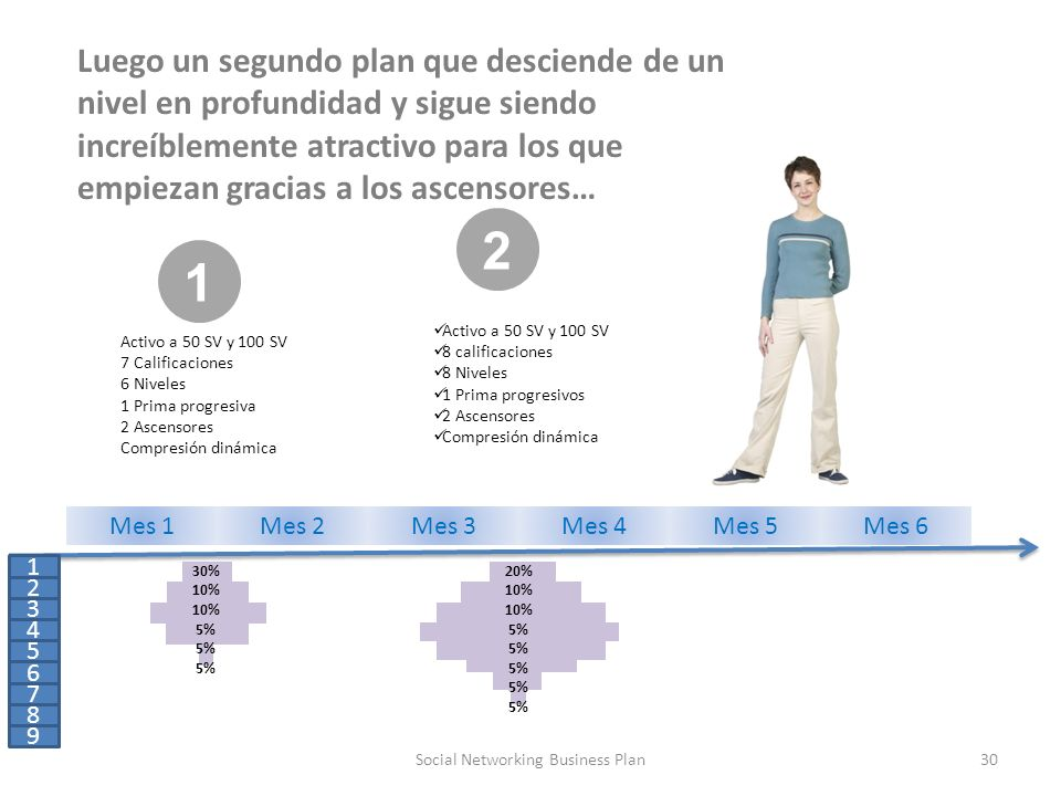 30Social Networking Business Plan 1 Activo a 50 SV y 100 SV 7 Calificaciones 6 Niveles 1 Prima progresiva 2 Ascensores Compresión dinámica Activo a 50 SV y 100 SV 8 calificaciones 8 Niveles 1 Prima progresivos 2 Ascensores Compresión dinámica 1 2 3 4 5 6 7 8 9 2 Mes 1Mes 2Mes 3Mes 4Mes 5Mes 6 30% 10% 10% 5% 20% 10% 10% 5% Luego un segundo plan que desciende de un nivel en profundidad y sigue siendo increíblemente atractivo para los que empiezan gracias a los ascensores…