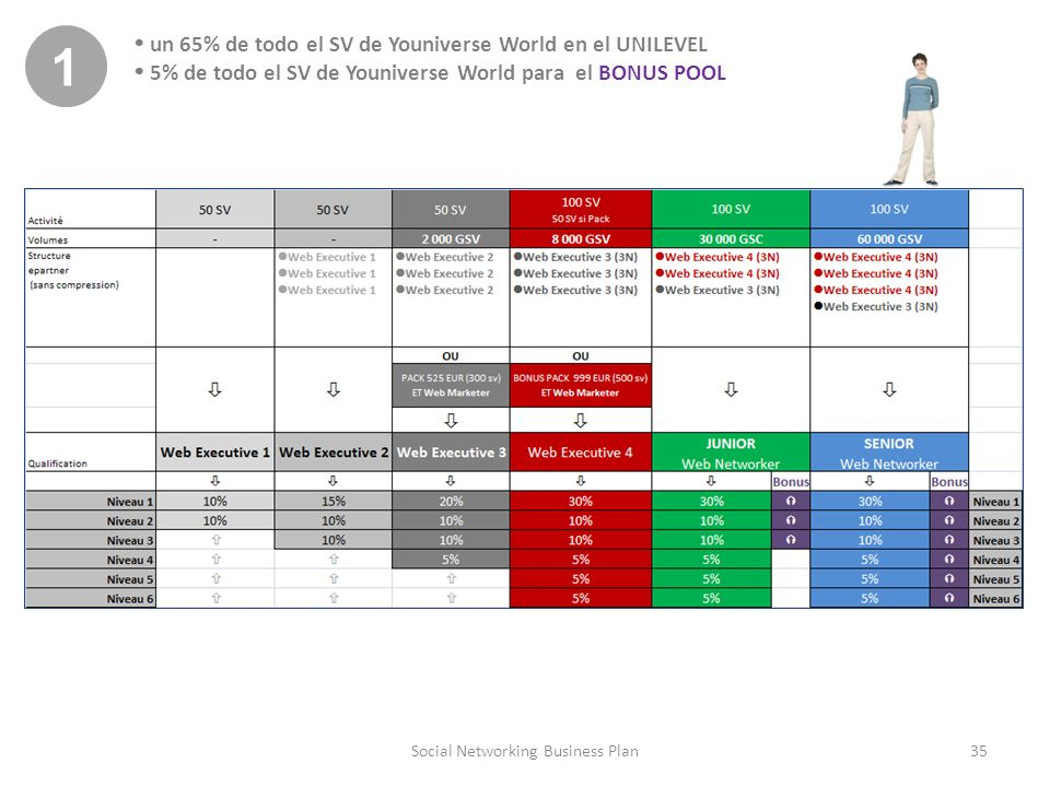 35Social Networking Business Plan 1 un 65% de todo el SV de Youniverse World en el UNILEVEL 5% de todo el SV de Youniverse World para el BONUS POOL