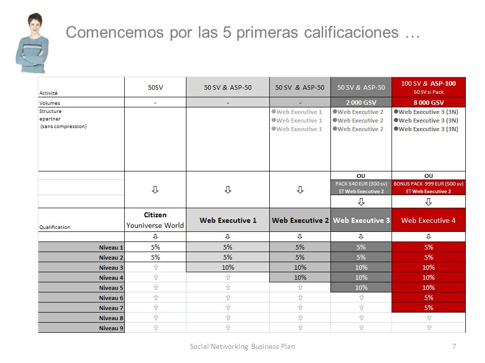 7Social Networking Business Plan Comencemos por las 5 primeras calificaciones …