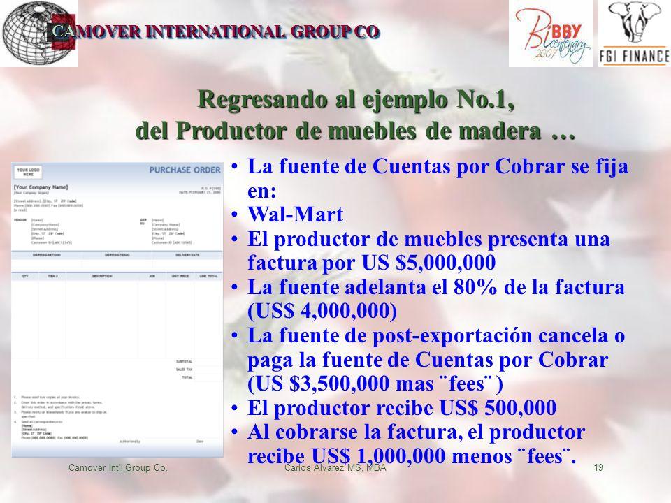 CAMOVER INTERNATIONAL GROUP CO Camover Int l Group Co.Carlos Alvarez MS, MBA19 Regresando al ejemplo No.1, del Productor de muebles de madera … La fuente de Cuentas por Cobrar se fija en: Wal-Mart El productor de muebles presenta una factura por US $5,000,000 La fuente adelanta el 80% de la factura (US$ 4,000,000) La fuente de post-exportación cancela o paga la fuente de Cuentas por Cobrar (US $3,500,000 mas ¨fees¨ ) El productor recibe US$ 500,000 Al cobrarse la factura, el productor recibe US$ 1,000,000 menos ¨fees¨.