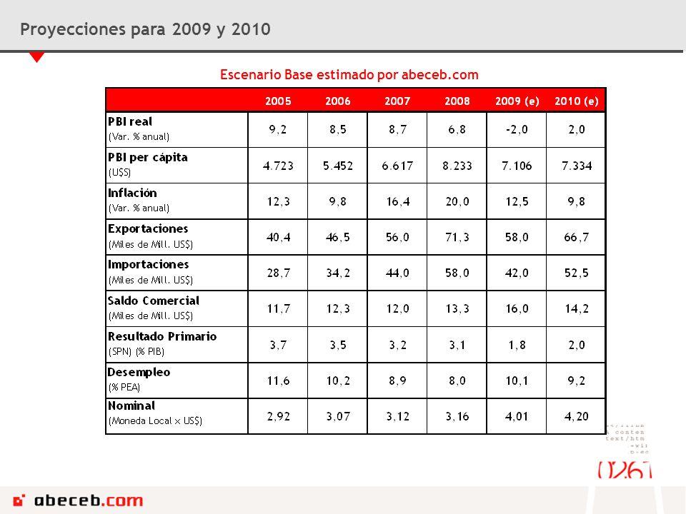 Escenario Base estimado por abeceb.com Proyecciones para 2009 y 2010