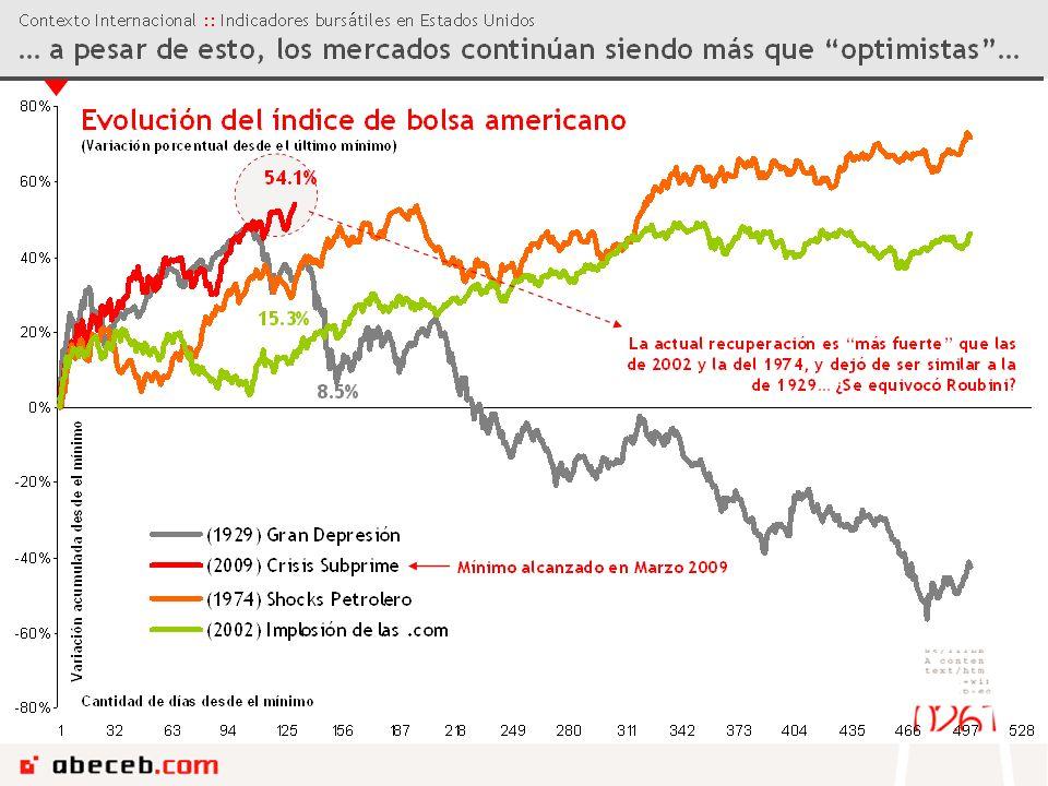 Contexto Internacional :: Lo que nos deja la crisis … ya que hay mucha emoción en el corto plazo gracias a la liquidez global… Las políticas para salir de la crisis… La política de quantitative easing, en un marco de Zero Interest Rate Policy, sumado a los planes de incentivos fiscales (que parece que van a continuar hasta dónde se pueda sólo incrementaron el boom de liquidez global preexistente, que entre otras cosas generó una catarata de burbujas que nos prepararon para una crisis feroz… … son complicadas de revertir… Hay que reconocer que la actual crisis (alto apalancamiento del sector privado), y sus peculiares respuestas (fuerte expansión de la cantidad de dinero) situan a los policy makers en un dilema… ¿Cuándo decretamos que se terminó la crisis.