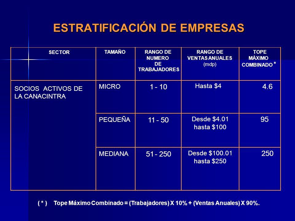 ESTRATIFICACIÓN DE EMPRESAS SECTOR TAMAÑORANGO DE NUMERO DE TRABAJADORES RANGO DE VENTAS ANUALES (mdp) TOPE MÁXIMO COMBINADO * MICRO 1-10 Hasta $4 4.6