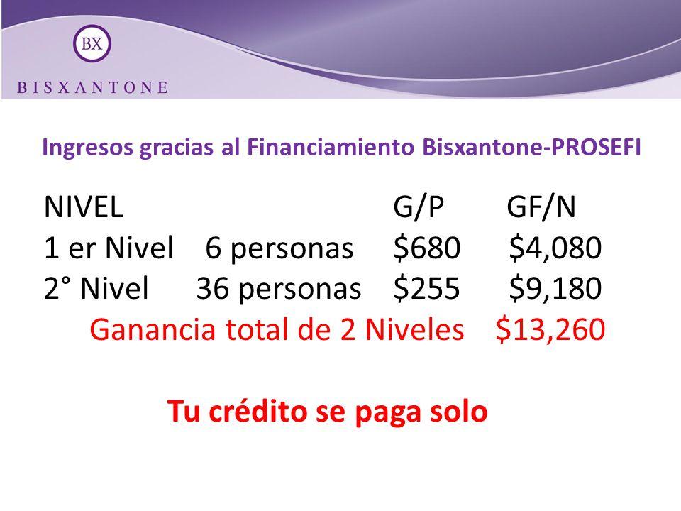Ingresos gracias al Financiamiento Bisxantone-PROSEFI NIVEL G/P GF/N 1 er Nivel 6 personas $680 $4,080 2° Nivel 36 personas $255 $9,180 Ganancia total
