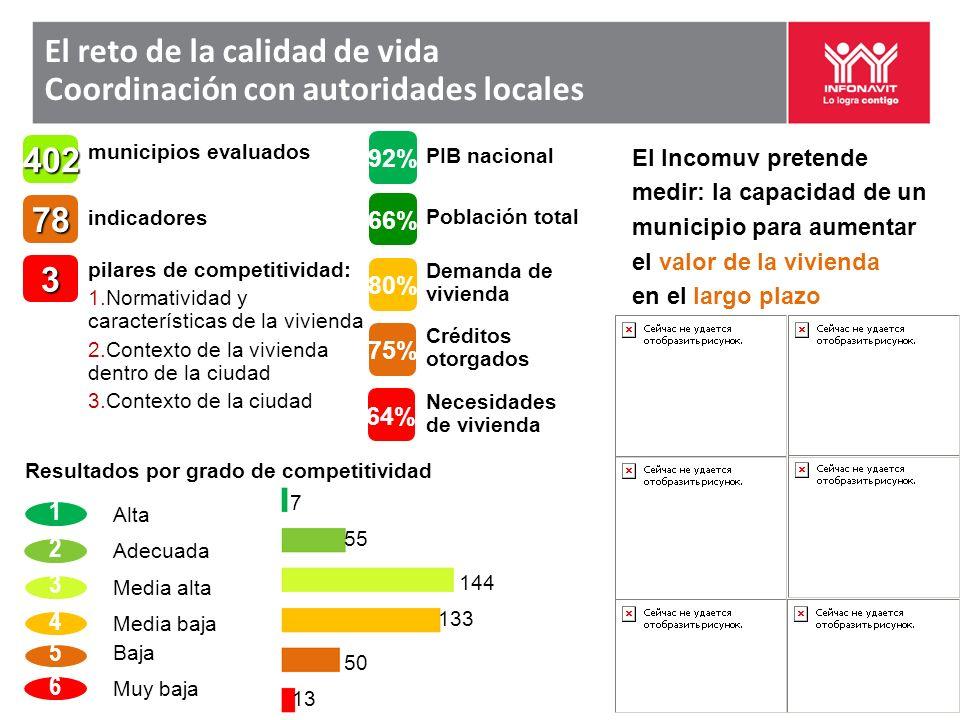 El Incomuv pretende medir: la capacidad de un municipio para aumentar el valor de la vivienda en el largo plazo pilares de competitividad: 1.Normatividad y características de la vivienda 2.Contexto de la vivienda dentro de la ciudad 3.Contexto de la ciudad indicadores 3 78402 municipios evaluados PIB nacional 92% 80% 66% 75% 64% Necesidades de vivienda Población total Demanda de vivienda Créditos otorgados Alta 1 2 3 4 5 6 Adecuada Media alta Media baja Baja Muy baja 7 55 144 133 50 13 Resultados por grado de competitividad El reto de la calidad de vida Coordinación con autoridades locales