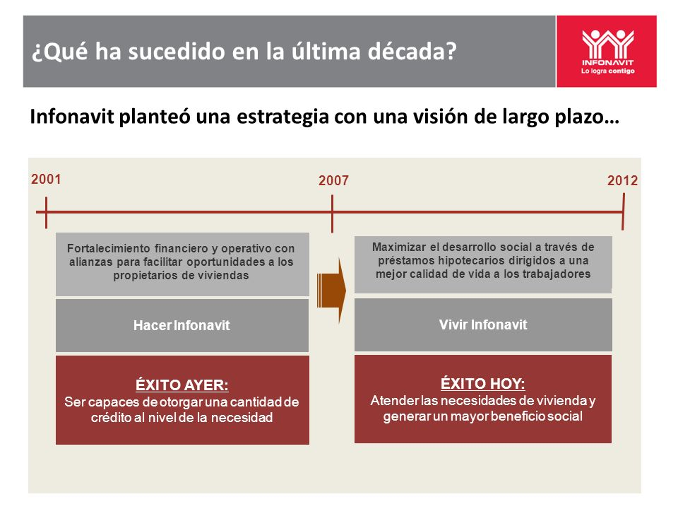 ¿Qué ha sucedido en la última década? 2001 20072012 Fortalecimiento financiero y operativo con alianzas para facilitar oportunidades a los propietario