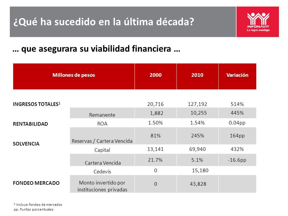 ¿Qué ha sucedido en la última década? … que asegurara su viabilidad financiera … Millones de pesos20002010Variación INGRESOS TOTALES 1 20,716127,19251