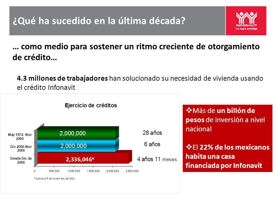 ¿Qué ha sucedido en la última década? Más de un billón de pesos de inversión a nivel nacional El 22% de los mexicanos habita una casa financiada por I