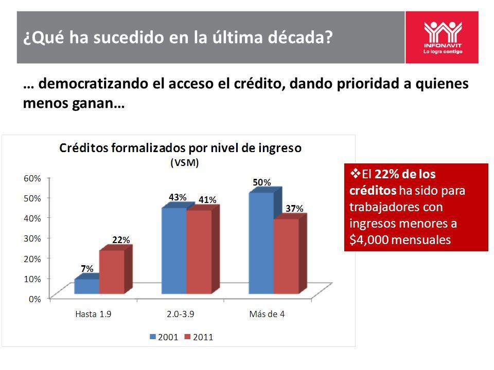¿Qué ha sucedido en la última década? … democratizando el acceso el crédito, dando prioridad a quienes menos ganan… El 22% de los créditos ha sido par