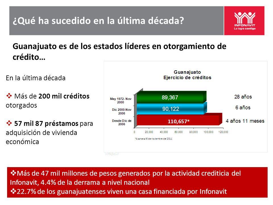 ¿Qué ha sucedido en la última década? Guanajuato es de los estados líderes en otorgamiento de crédito… Más de 47 mil millones de pesos generados por l