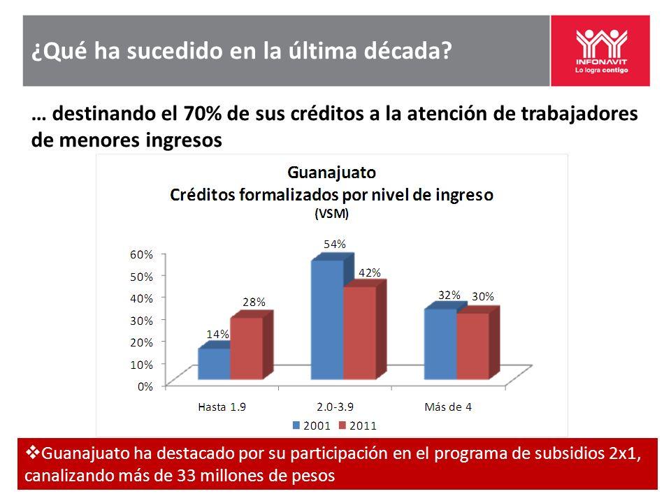 ¿Qué ha sucedido en la última década? … destinando el 70% de sus créditos a la atención de trabajadores de menores ingresos Guanajuato ha destacado po