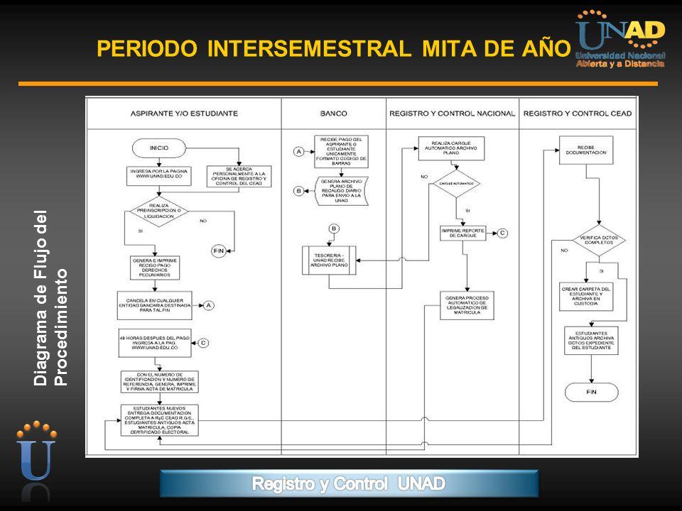 PROGRAMA FORMACIÓN DE FORMADORES PERIODO INTERSEMESTRAL MITA DE AÑO Diagrama de Flujo del Procedimiento