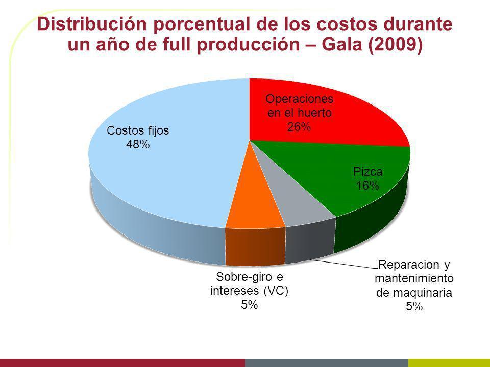 Distribución porcentual de los costos durante un año de full producción – Gala (2009)