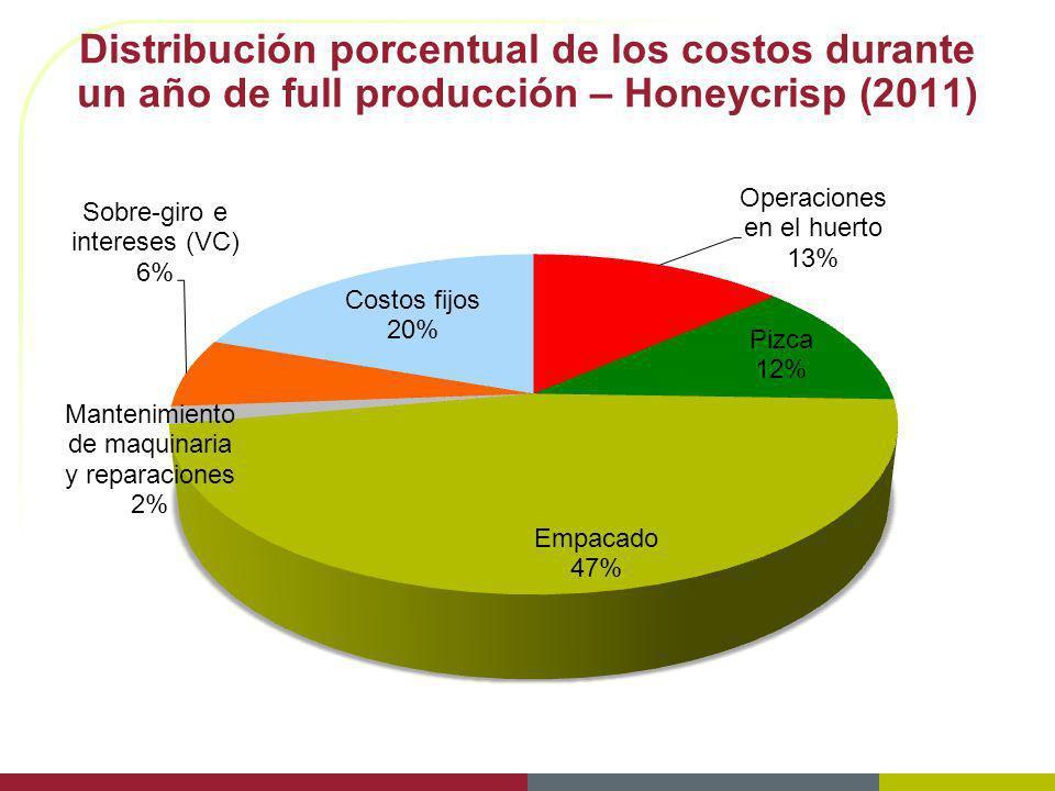 Distribución porcentual de los costos durante un año de full producción – Honeycrisp (2011)