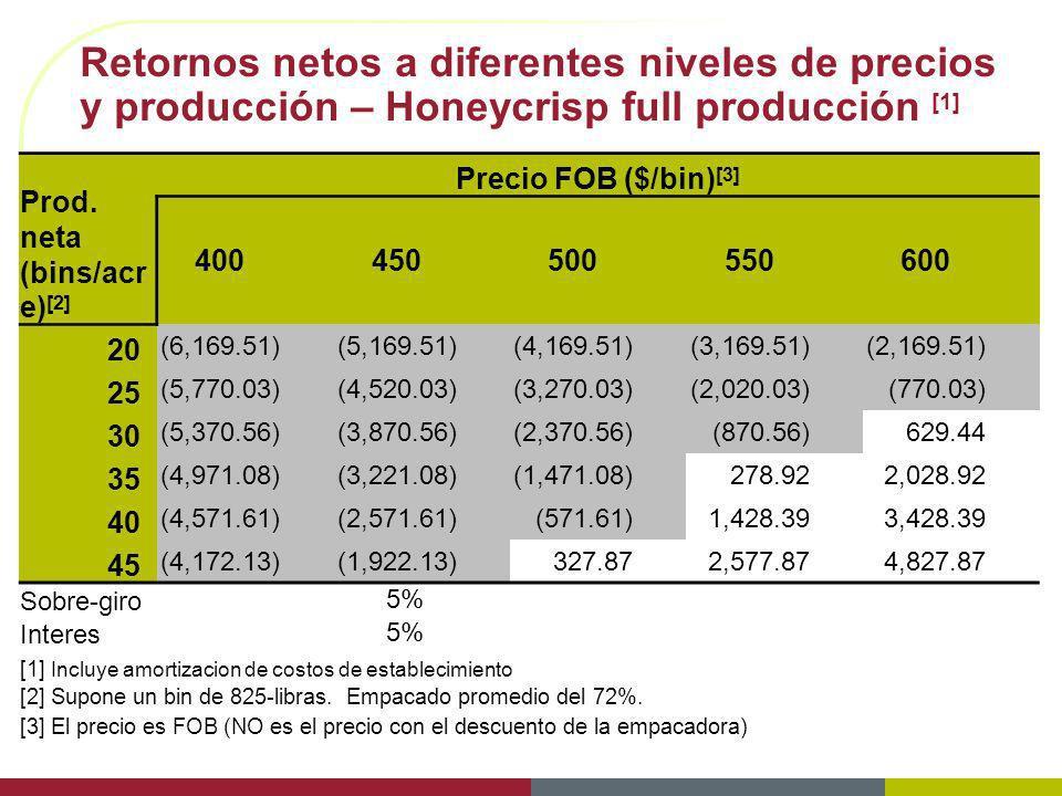 Retornos netos a diferentes niveles de precios y producción – Honeycrisp full producción [1] Prod. neta (bins/acr e) [2] Precio FOB ($/bin) [3] 400450