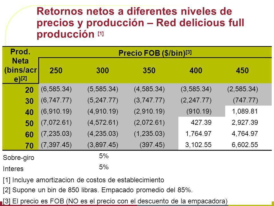 Retornos netos a diferentes niveles de precios y producción – Red delicious full producción [1] Prod. Neta (bins/acr e) [2] Precio FOB ($/bin) [3] 250