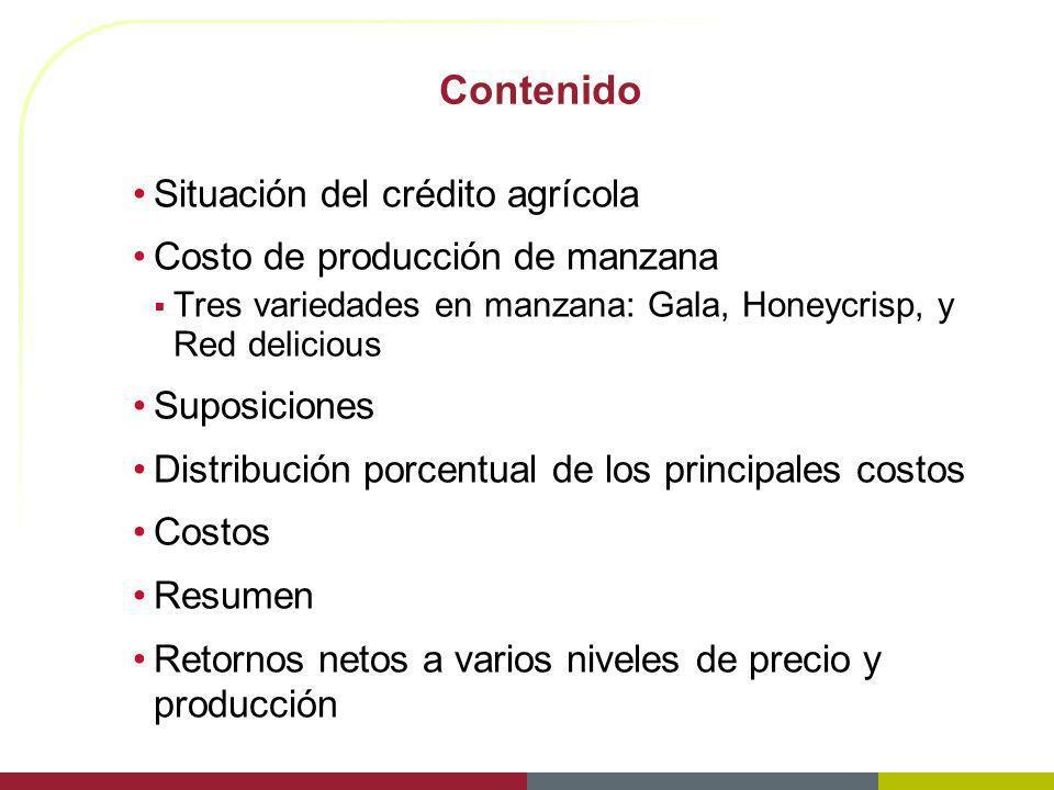 Contenido Situación del crédito agrícola Costo de producción de manzana Tres variedades en manzana: Gala, Honeycrisp, y Red delicious Suposiciones Dis