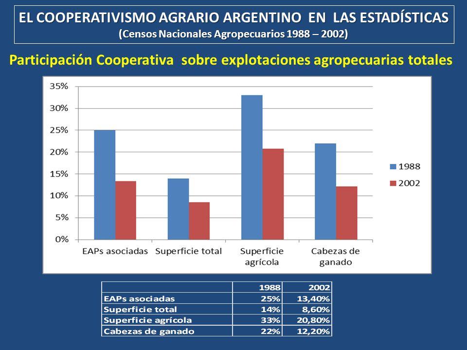 EL COOPERATIVISMO AGRARIO ARGENTINO EN LAS ESTADÍSTICAS (Censos Nacionales Agropecuarios 1988 – 2002) Participación Cooperativa sobre explotaciones ag