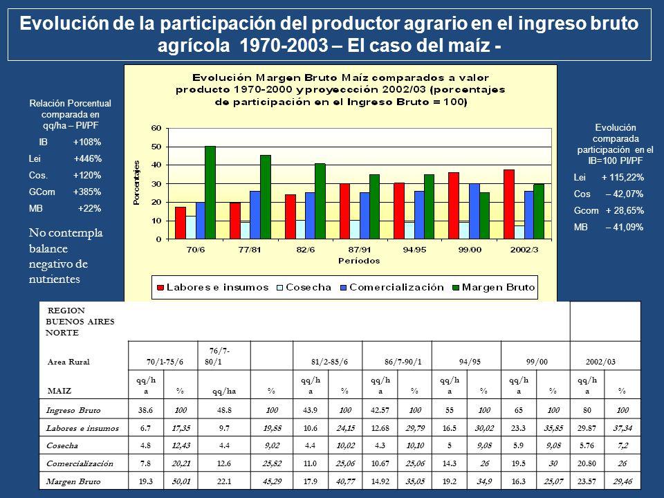 REGION BUENOS AIRES NORTE Area Rural 70/1-75/6 76/7- 80/1 81/2-85/6 86/7-90/1 94/95 99/00 2002/03 MAIZ qq/h a% % % % % % % Ingreso Bruto38.610048.8100