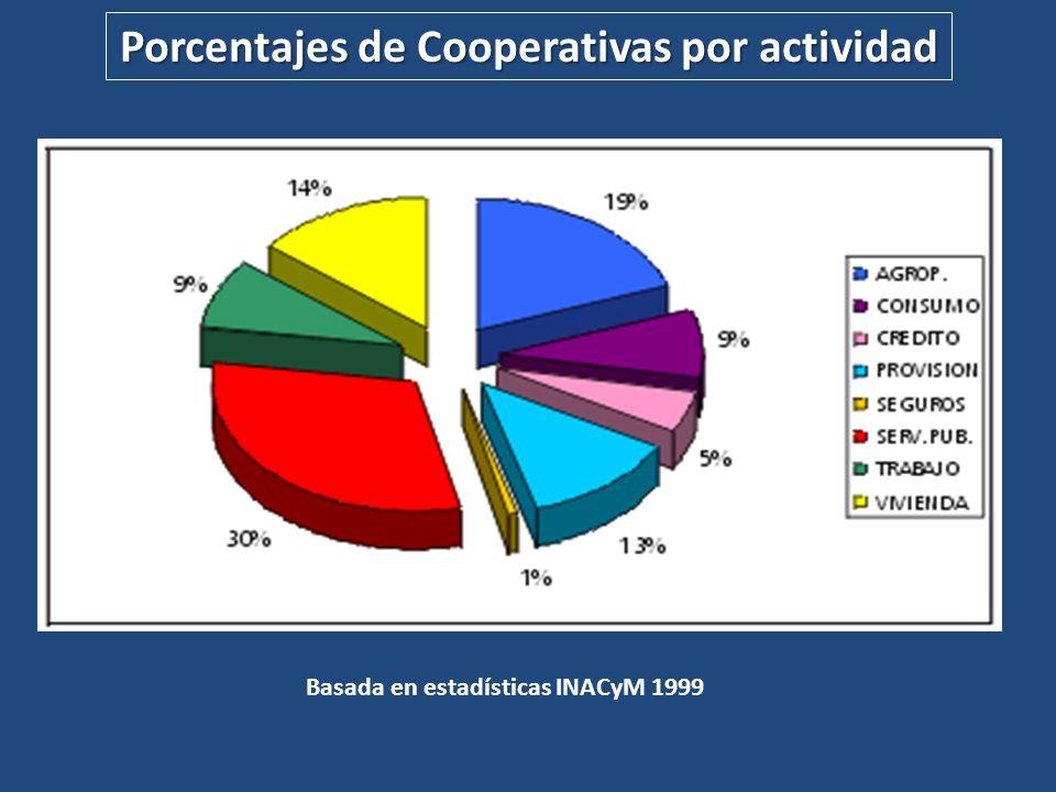 Basada en estadísticas INACyM 1999 Porcentajes de Cooperativas por actividad