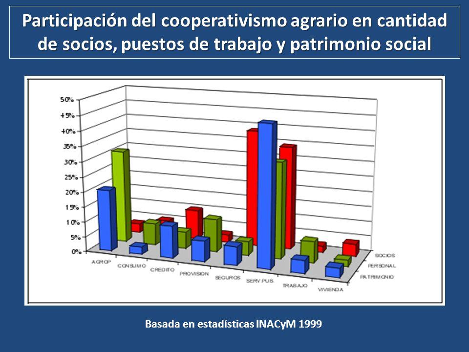 COOPERATIVISMO AGRARIO ARGENTINO – I - Evolución de los Instrumentos de Política Cooperativa Agraria Década de 1920 1920 – Ley 10676 – Créditos BHN para acceso a la propiedad rural (colonos).