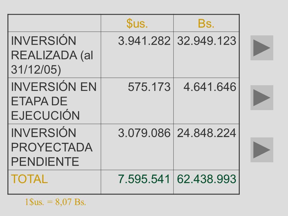 $us.Bs. INVERSIÓN REALIZADA (al 31/12/05) 3.941.28232.949.123 INVERSIÓN EN ETAPA DE EJECUCIÓN 575.1734.641.646 INVERSIÓN PROYECTADA PENDIENTE 3.079.08