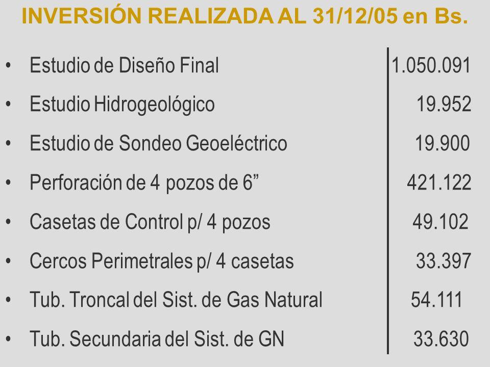 Estudio de Diseño Final 1.050.091 Estudio Hidrogeológico 19.952 Estudio de Sondeo Geoeléctrico 19.900 Perforación de 4 pozos de 6 421.122 Casetas de C