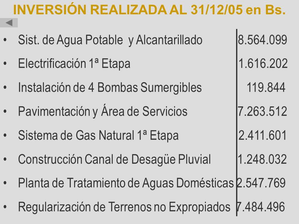 Sist. de Agua Potable y Alcantarillado 8.564.099 Electrificación 1ª Etapa 1.616.202 Instalación de 4 Bombas Sumergibles 119.844 Pavimentación y Área d