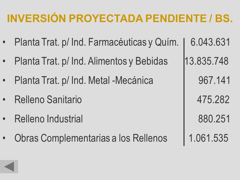 Planta Trat. p/ Ind. Farmacéuticas y Quím. 6.043.631 Planta Trat. p/ Ind. Alimentos y Bebidas 13.835.748 Planta Trat. p/ Ind. Metal -Mecánica 967.141