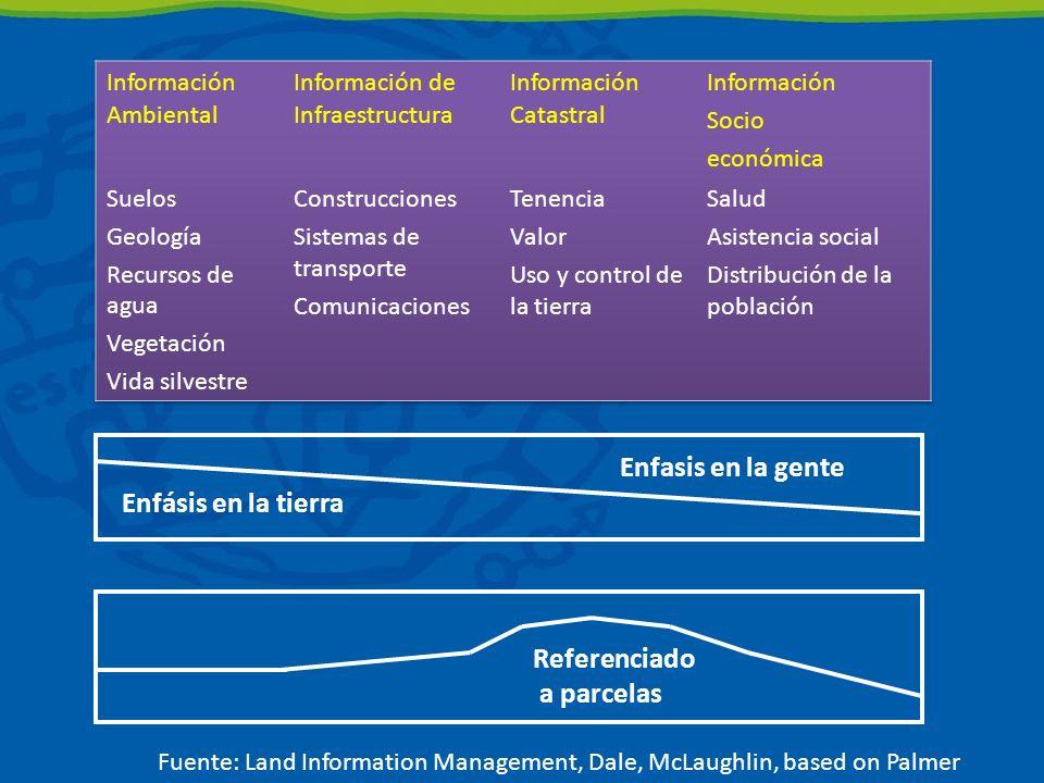 Enfásis en la tierra Enfasis en la gente Referenciado a parcelas Fuente: Land Information Management, Dale, McLaughlin, based on Palmer