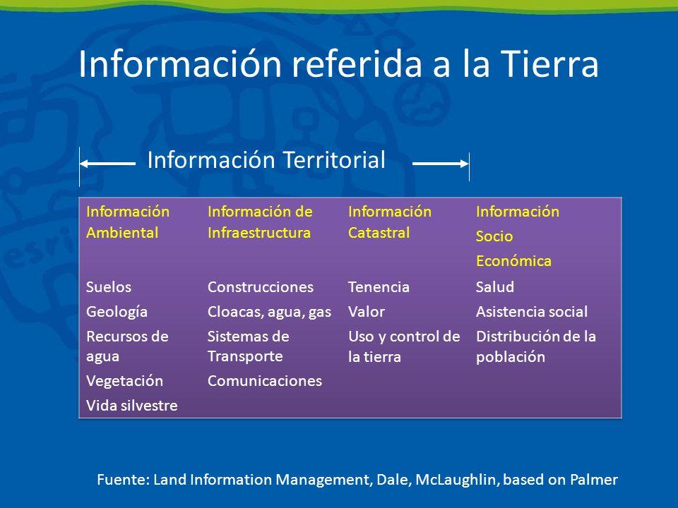 Información referida a la Tierra Información Territorial Fuente: Land Information Management, Dale, McLaughlin, based on Palmer