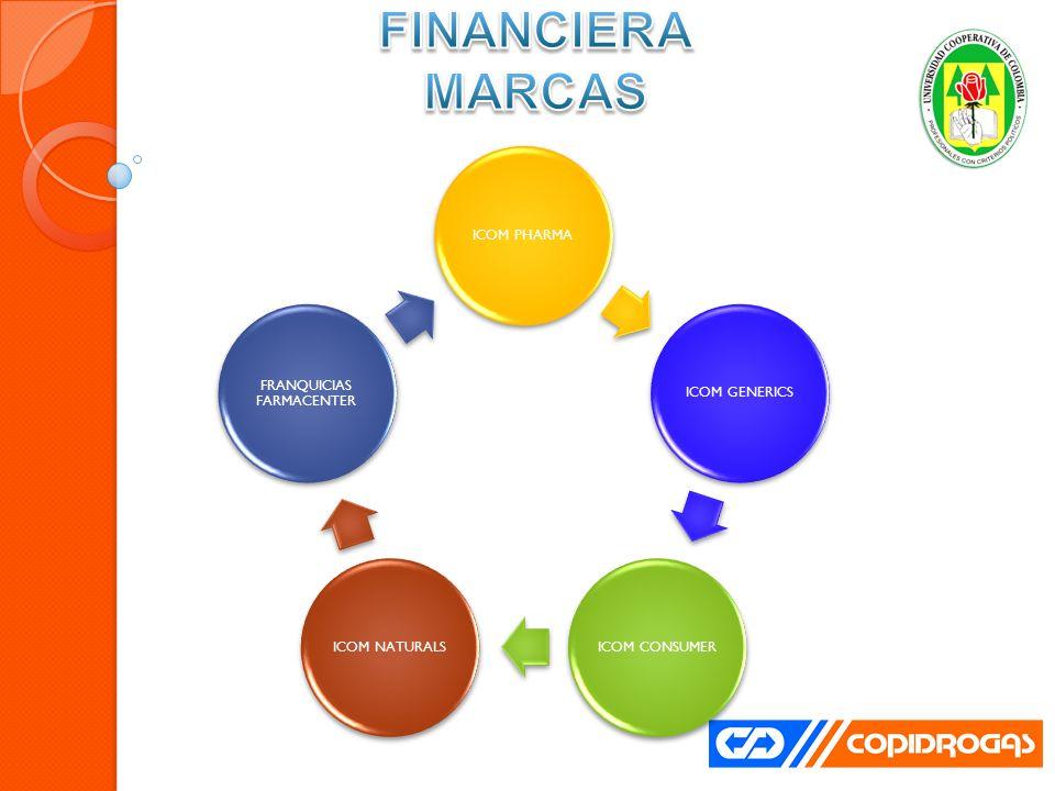 ICOM PHARMAICOM GENERICSICOM CONSUMERICOM NATURALS FRANQUICIAS FARMACENTER