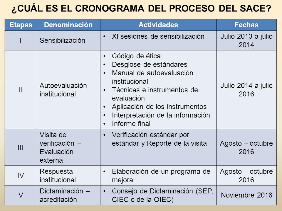 ¿CUÁL ES EL CRONOGRAMA DEL PROCESO DEL SACE? EtapasDenominaciónActividadesFechas ISensibilización XI sesiones de sensibilización Julio 2013 a julio 20
