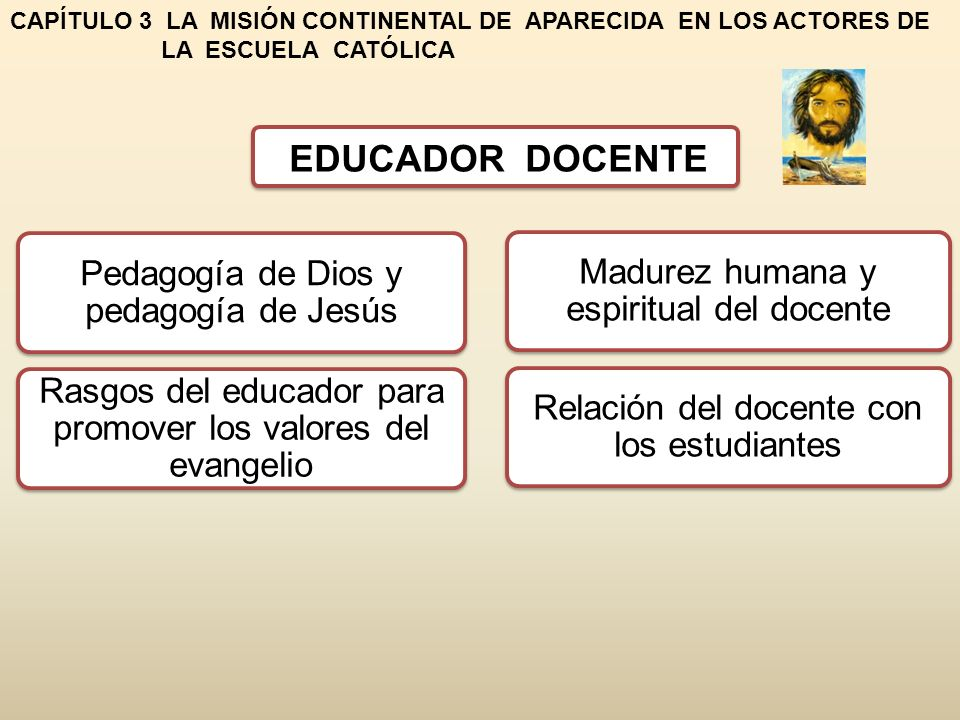 CAPÍTULO 3 LA MISIÓN CONTINENTAL DE APARECIDA EN LOS ACTORES DE LA ESCUELA CATÓLICA Pedagogía de Dios y pedagogía de Jesús Rasgos del educador para pr