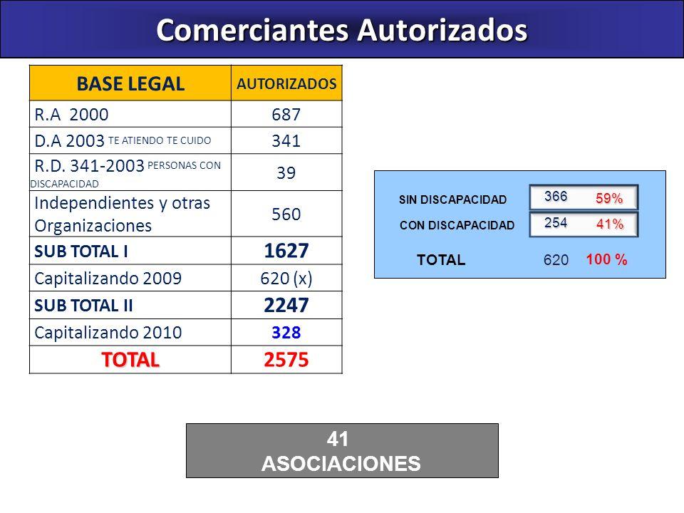 Comerciantes Autorizados BASE LEGAL AUTORIZADOS R.A 2000687 D.A 2003 TE ATIENDO TE CUIDO 341 R.D. 341-2003 PERSONAS CON DISCAPACIDAD 39 Independientes