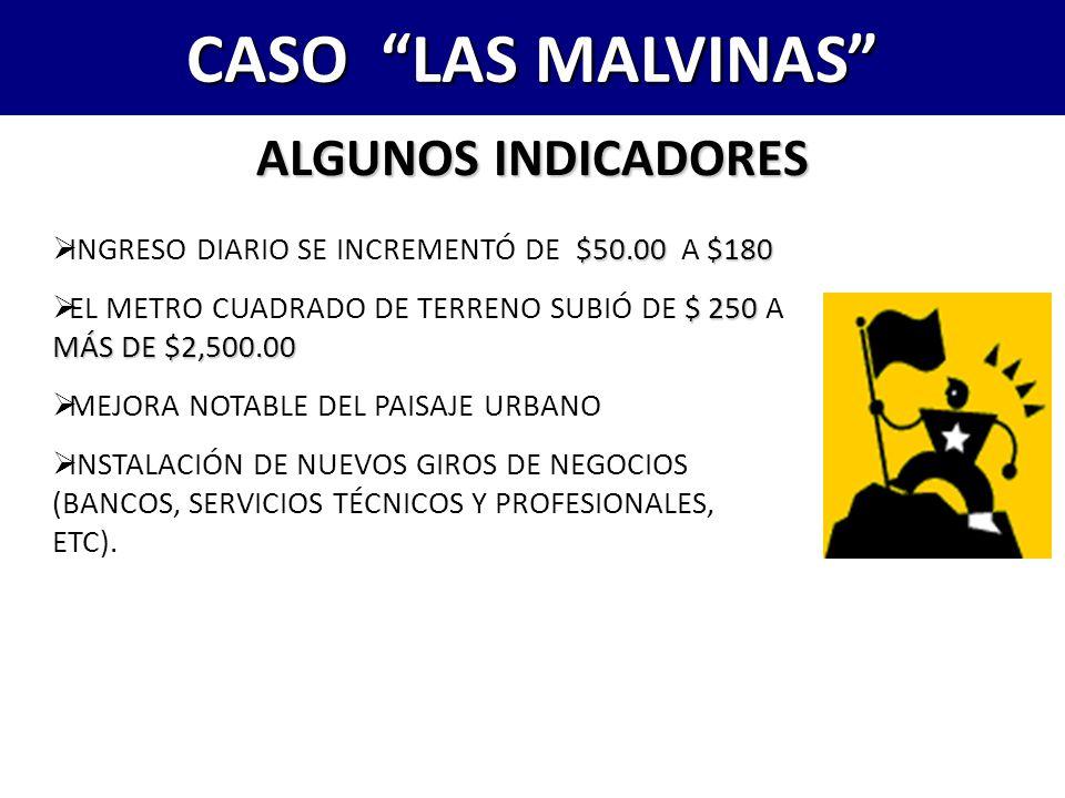 CASO LAS MALVINAS ALGUNOS INDICADORES $50.00$180 INGRESO DIARIO SE INCREMENTÓ DE $50.00 A $180 $ 250 MÁS DE $2,500.00 EL METRO CUADRADO DE TERRENO SUB