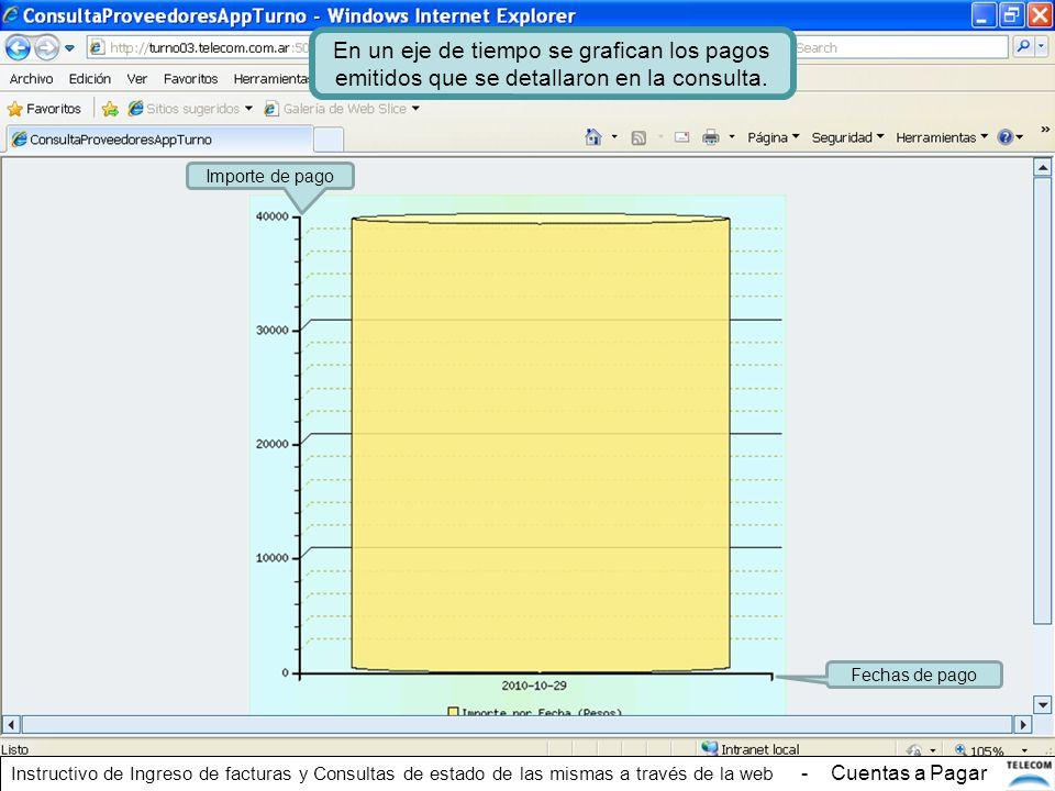 En un eje de tiempo se grafican los pagos emitidos que se detallaron en la consulta. Importe de pago Fechas de pago Instructivo de Ingreso de facturas