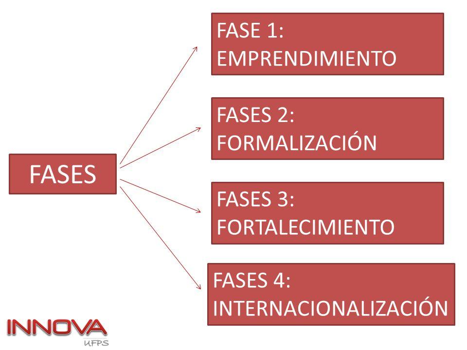FASES FASES 3: FORTALECIMIENTO FASE 1: EMPRENDIMIENTO FASES 2: FORMALIZACIÓN FASES 4: INTERNACIONALIZACIÓN
