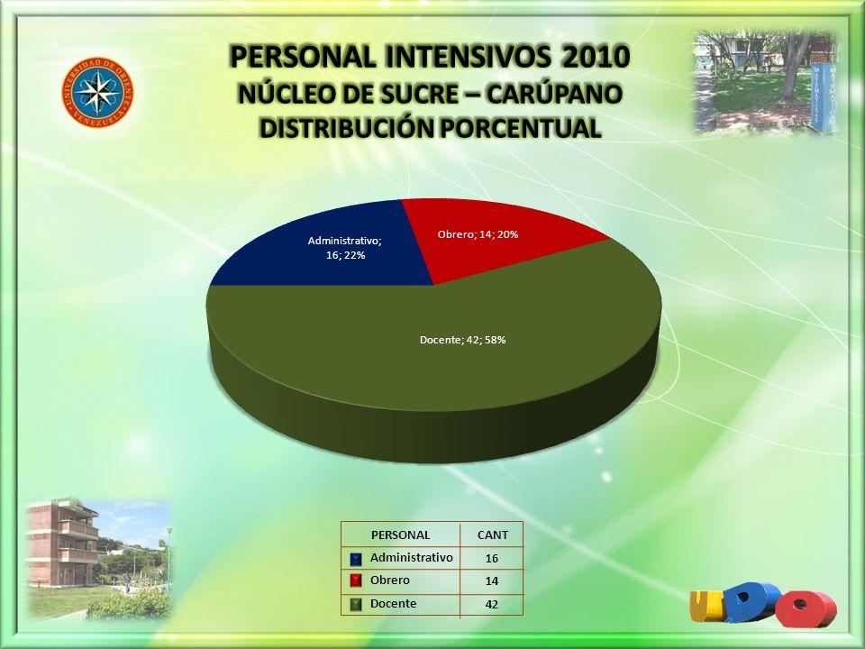 16 14 42 PERSONAL CANT Administrativo Obrero Docente