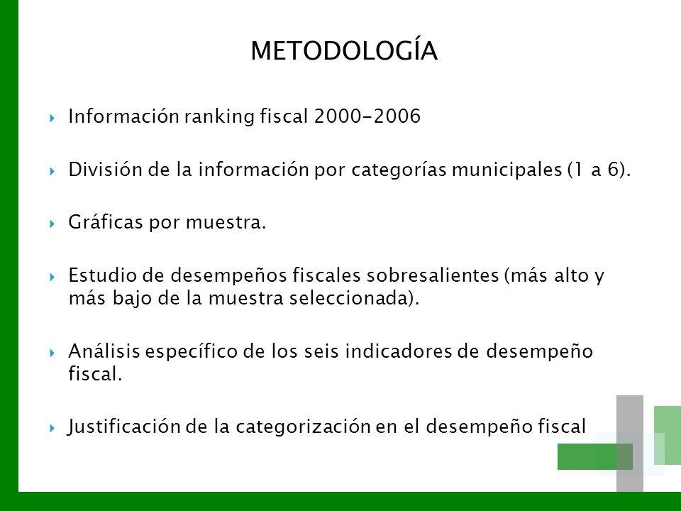 METODOLOGÍA Información ranking fiscal 2000-2006 División de la información por categorías municipales (1 a 6). Gráficas por muestra. Estudio de desem