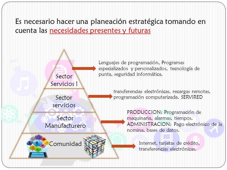 Es necesario hacer una planeación estratégica tomando en cuenta las necesidades presentes y futuras Sector Servicios I Sector servicios Sector Manufac